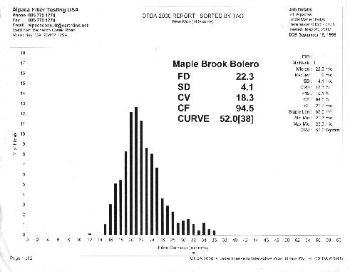 Alpaca fiber histogram, one of the finest males: Maple Brook Bolero